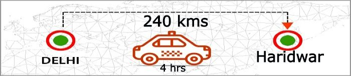 delhi-to-haridwar-distance-by-taxi