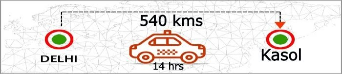 delhi-to-kasol-distance-by-taxi