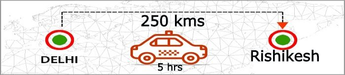 delhi-to-rishikesh-distance-by-taxi